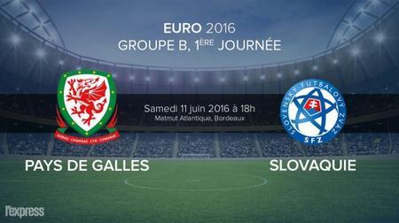 Ton pronostic pour le match Pays de Galles Slovaquie