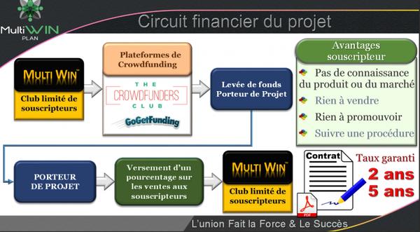 CIRCUIT FINANCIER DU PROJET MULTIWIN PLAN!!