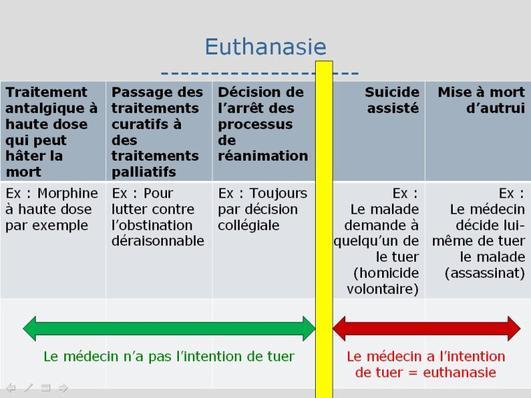 Pour ou contre la dpnalisation de l'euthanasie ? 1ire partie   sexy...
