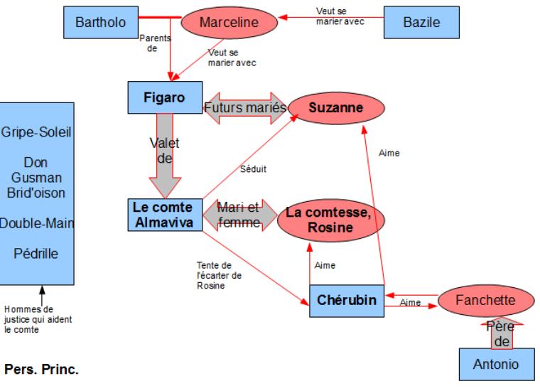 Le mariage de Figaro de Beaumarchais