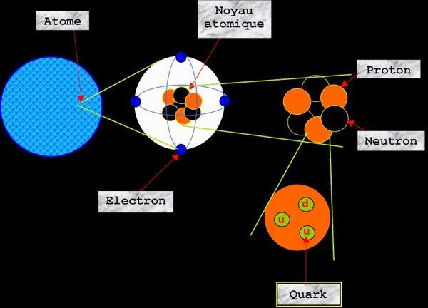 #8 -> Début de l'ère des quarks