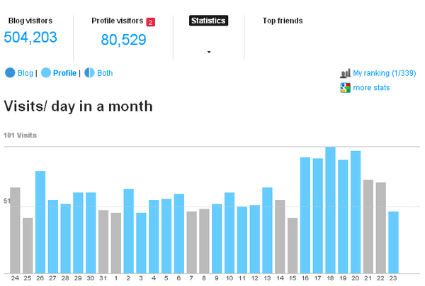 PROFILE : Follow your stats !