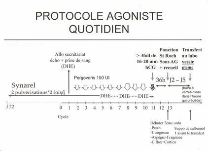 comment prendre synarel