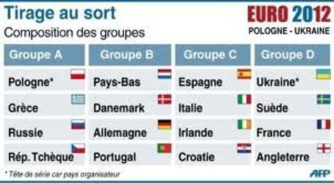 Euro 2012 pologne ukraine groupe euro 2012 for Euro 2012 groupe