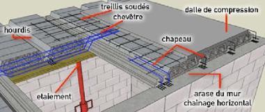 Exemple de plancher colin atec - Calcul quantite beton ...
