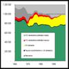 Nombre total de grossesses en France. En noir les grossesses men�es � terme et en rouge les IVG.