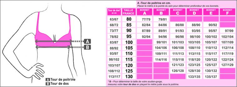 Porter un soutien-gorge mal ajusté peut être tout aussi inconfortable que de porter un soutien-gorge dont la taille ou la forme ne vous convient pas. Au-delà de l'aspect inesthétique qu'apportera un soutien-gorge mal positionné, c'est à votre santé que vous pouvez porter préjudice.
