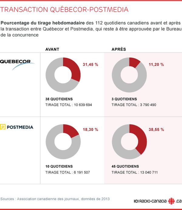La société Québecor vend sa division de 175 journaux et publications anglophones Sun Media à la corporation canadienne Postmedia pour la somme de 316 millions de dollars.