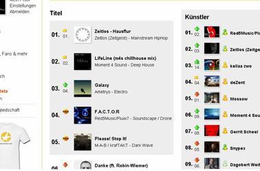 Chart Top 100  All Genre  MyOwnMusic