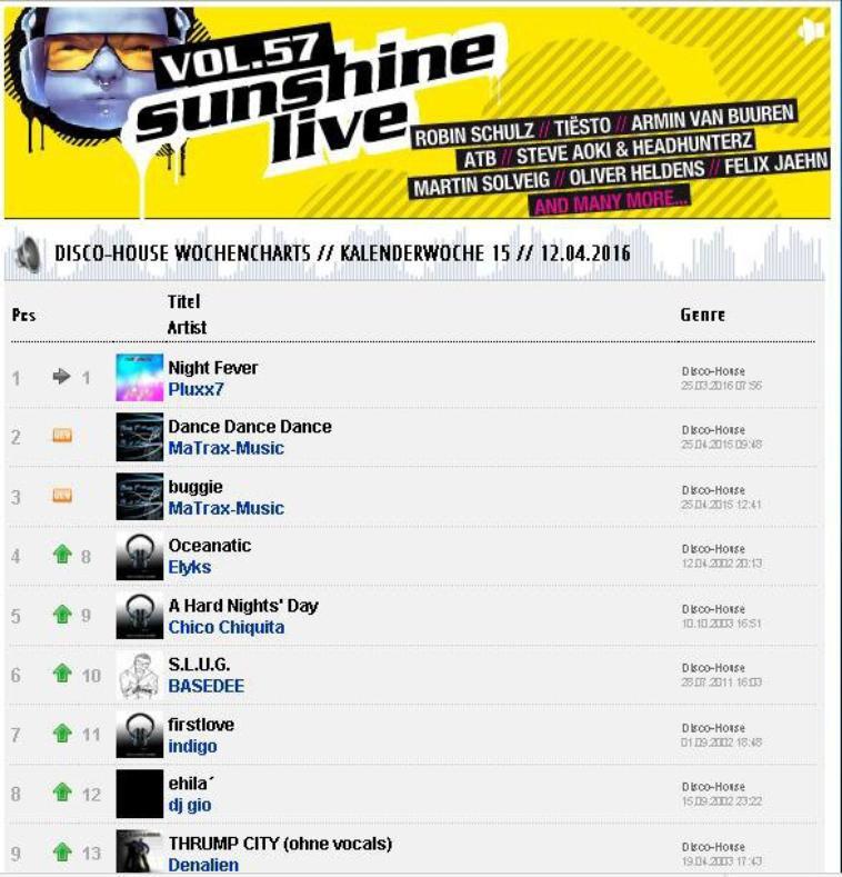 Wochencharts Radio Sunshine Live - Uptrax