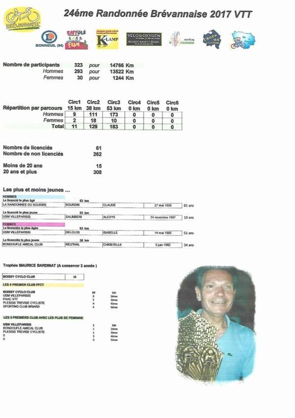 Les classements ROUTES ET VTT de la 24 éme randonnée Brévannaise 2017