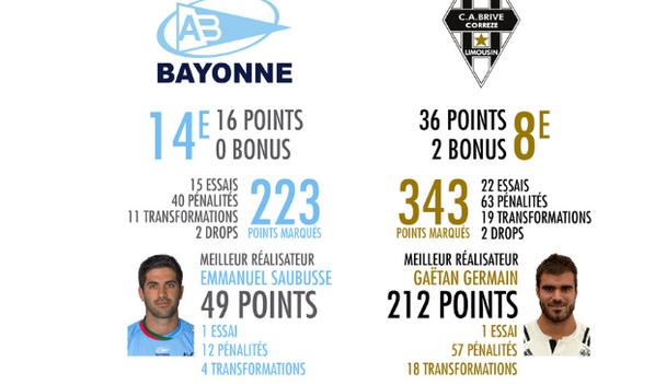 À l'occasion de la 17e journée de TOP 14, l'Aviron Bayonnais accueille le CA Brive ce dimanche (12h30) au stade Jean-Dauger. Avant la rencontre, découvrez les statistiques des deux équipes et des précédentes oppositions.