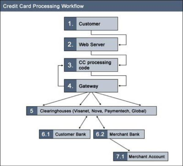 Flow Chart of Credit Card Processing