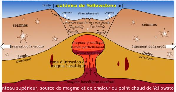 Le volcan yellowstone est il un danger imminent - source JM Lesage