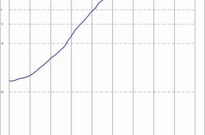 Filtre passe haut > 3Mhz