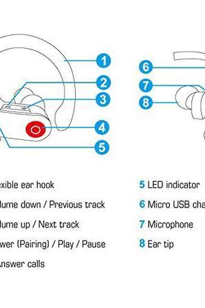 oreillette bluetooth portable sans fil sportif.