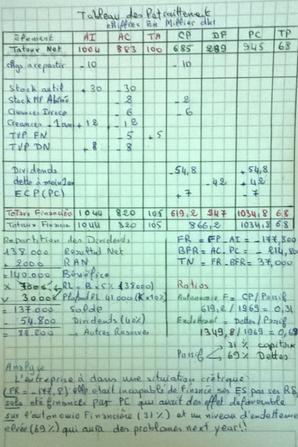 Analyse financiere - les retraitements du bilan financier