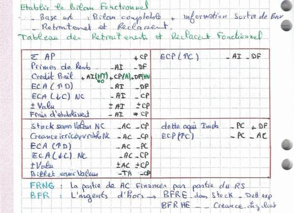 Exercice corrige 02 : Analyse financière - Retraitements du bilan Fonctionnel (DARIJA)