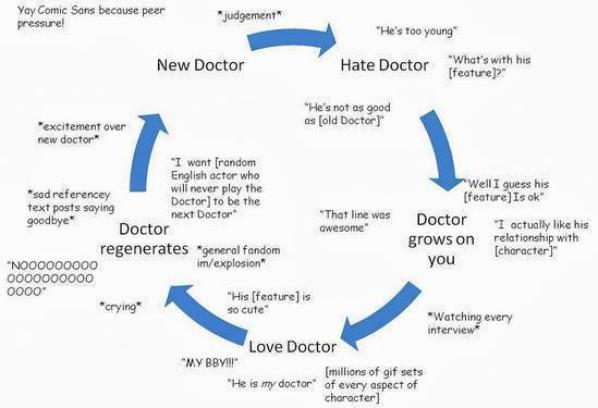 le depart du doctor