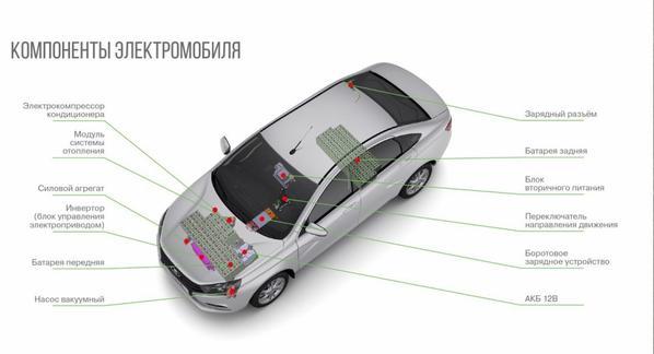 Davantage d'informations au sujet de la LADA VESTA EV 100% électrique !!!