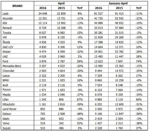 LADA en hausse de +7,8% sur un marché russe qui chute de -8,5% en avril !!!