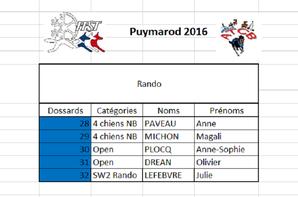 Puymarod 2016 les résultats