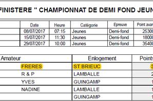 Résultats groupement du Finistère
