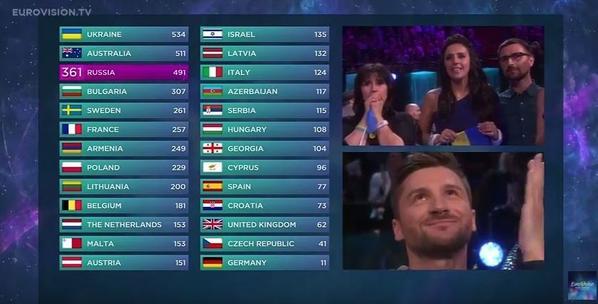 Eurovision 2016 : l'Ukraine gagne le concours, la France 6e