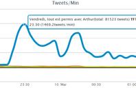 Audiance TvTwitte : Vendredi Tous et Permis a tous rafler
