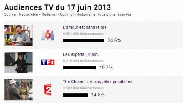 Audience Tv : Top 3 des super audience de hier & Top 3 des plus faible audience de hier