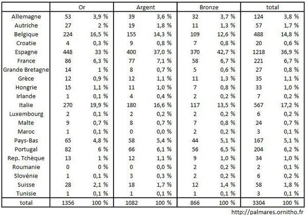 Pourcentage médailles par Pays ( Alméria)
