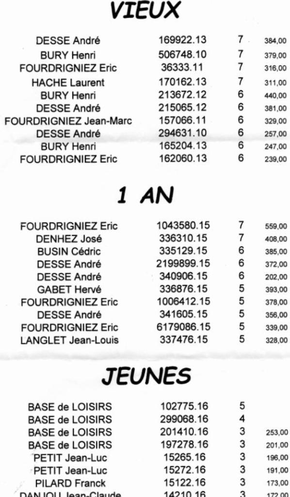 Championnat Hainaut-cambrésis 2016.