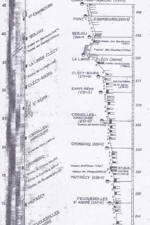 Ancienne ligne de Caen à Flers