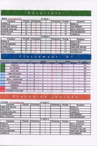 Championnat interclubs2015/2016