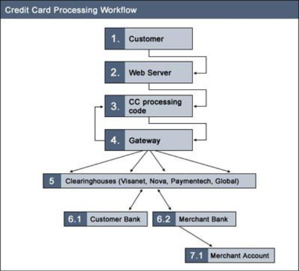 Flow Chart Of Credit Card Processing Elleenroses Blog