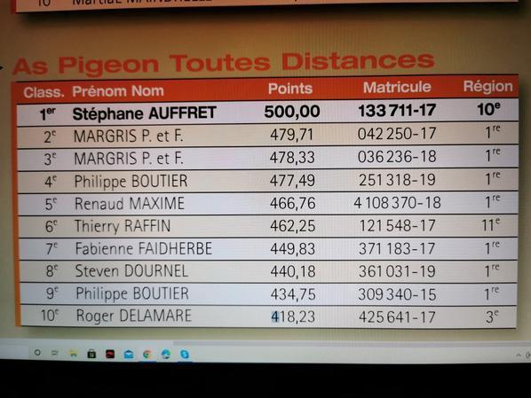 ....AUFFRET STEPHANE.....J'offre un pigeonneaux au club des inter de Brest un frère ou une s½ur de mon As pigeons de France toutes distance 2020, la vente  se déroulera à la colombe de Brest le 17 octobre le matin.