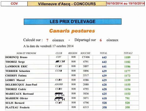Résultats Concours Villeneuve d' Ascq    2014
