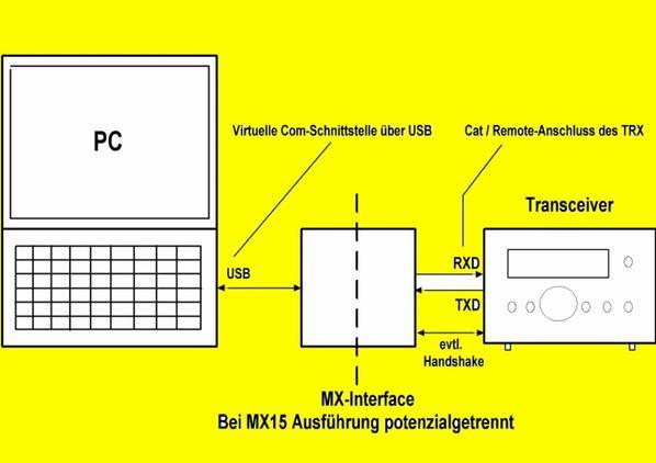 Câble USB de chat optiquement isolé de haute qualité MX15 - 1 pour les émetteurs suivants :  Yaesu FT100 , FT817 , FT857 , FT897