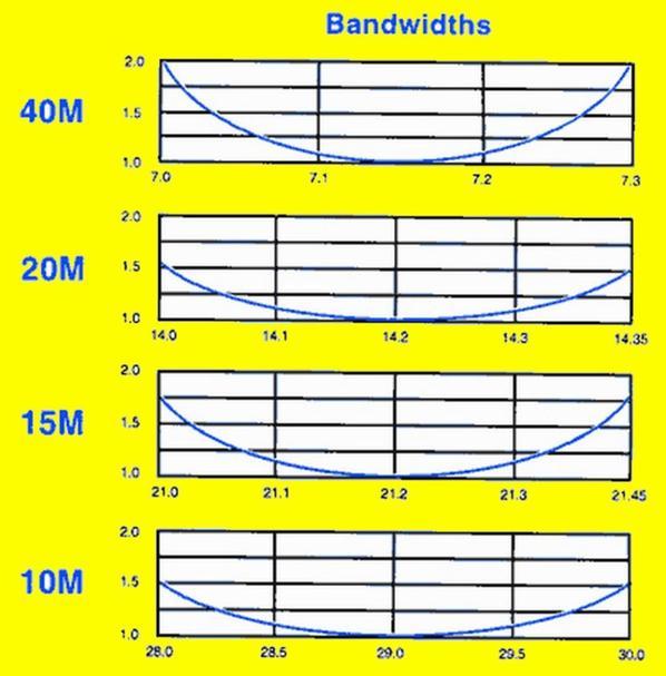 5 bande verticale HF station fixe 10, 15, 20, 40 et 75 ou 80 mètres