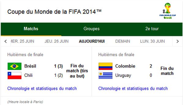 match  d'aujourd'hui de la coupe du monde été sud  Amérique un festival de But les équipe du chili magnifique nettement supérieur au brésil les équipe du chili  a manqué un peu de chance      Le Brésil a eu très chaud ! la coupe du monde né pas fini il peut avoir des surprise  Après le très tendu Brésil-Chili, la Colombie et l'Uruguay enchainaient ... Mais la présence de ces deux équipes à ce stade de la compétition n'a rien d'un hasard. ... et l'intenable Cuadrado, l'armada colombienne a vraiment fière allure. ... uruguayenne en manque de confiance et qui décide jouer très bas.