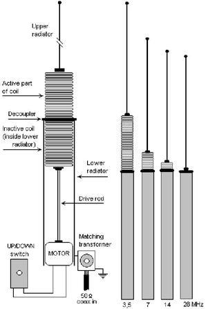 Yaesu ATAS-120.........Pour FT-847, FT-857, FT-897 et FT-100D      Gamme de fréquence:7-50/144/435 MHz.     Le moteur d'antenne est commandé à travers le câble coaxial.     Tuner inutile, pas besoin de reconfigurer l'antenne à chaque changement de bande .     Connecteur PL.