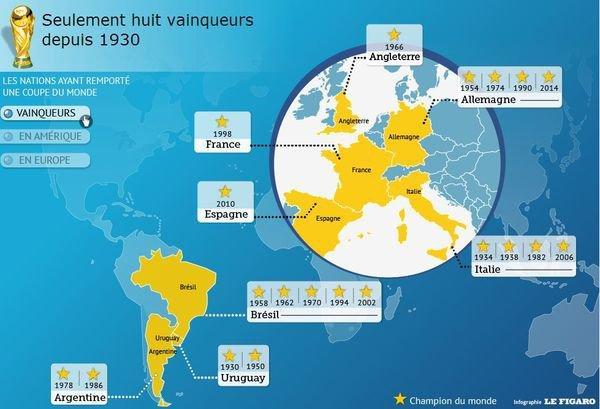 Analyse du mondial 2014
