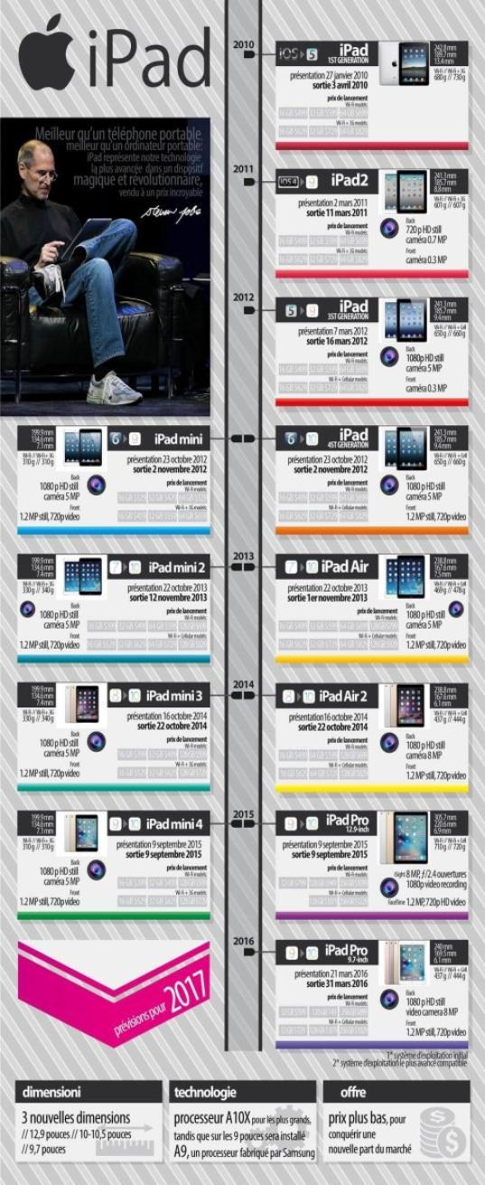 L'iPad a 7 ans aujourd'hui