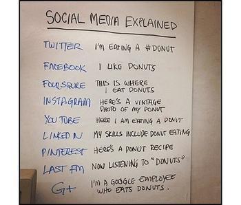 Les médias sociaux ..expliqués