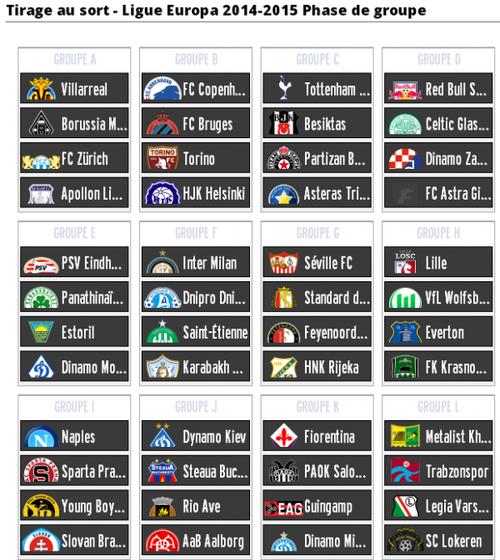 Les groupes de la Ligue Europa !