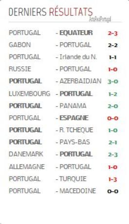 Les derniers résultats efféctués par la selection portugaise toutes compétitions confondus :