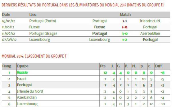 Le Portugal à la Coupe du Monde 2014