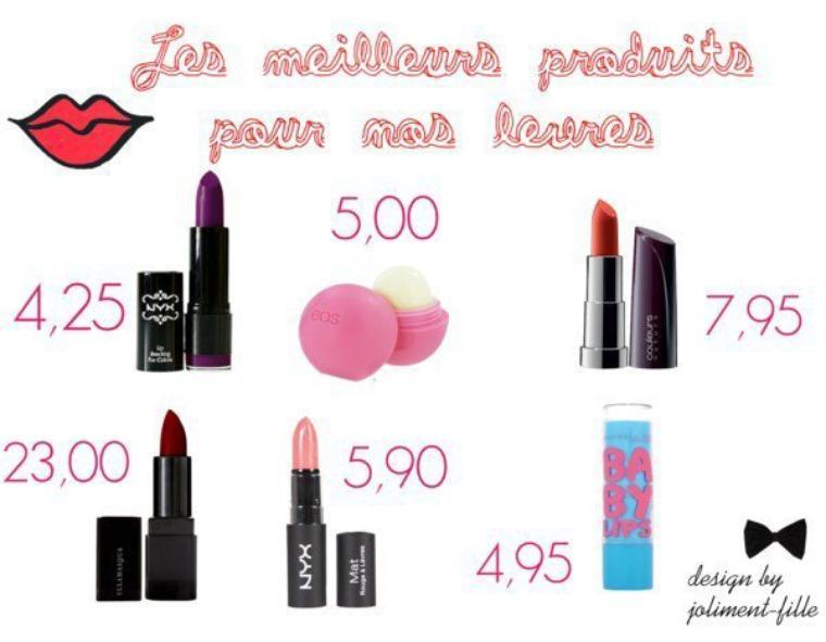 Les meilleurs produits pour nos lèvres ♥