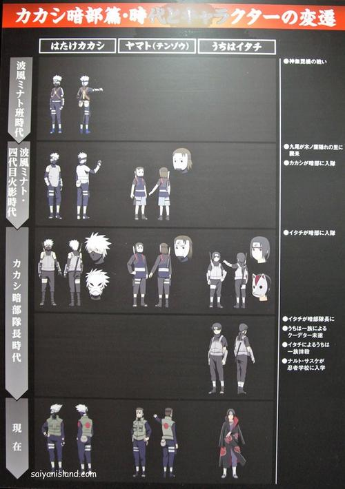 Kakashi ANBU Chapter ~The Shinobi Who Lives in the Shadows~ Arc spécial shippuden (photos)