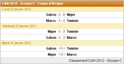Les résultats du matches : Groupe C